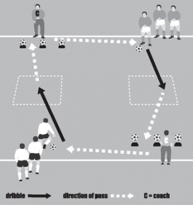 Soccer Warm Up Drill 3