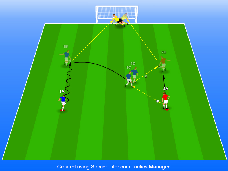 [Finishing] 2 Player Link Up Finishing Soccer Drill
